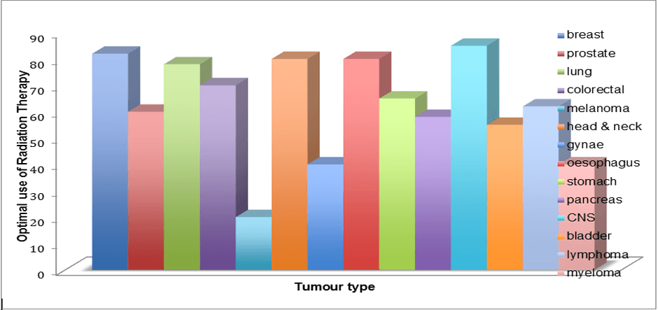 Graph Targeting Cancer